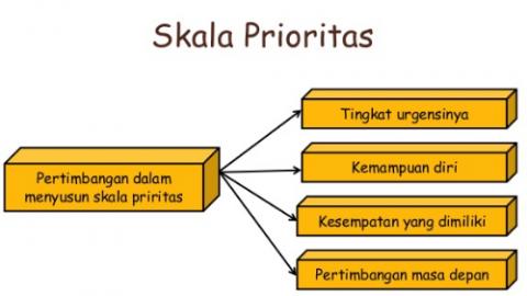 apa pentingnya skala prioritas?